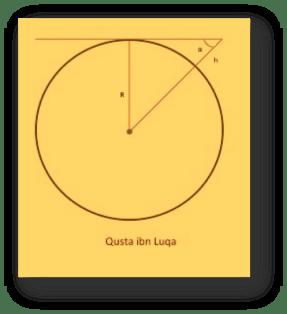 Metodo di Qusta Ibn Luqa per il calcolo della circonferenza terrestre