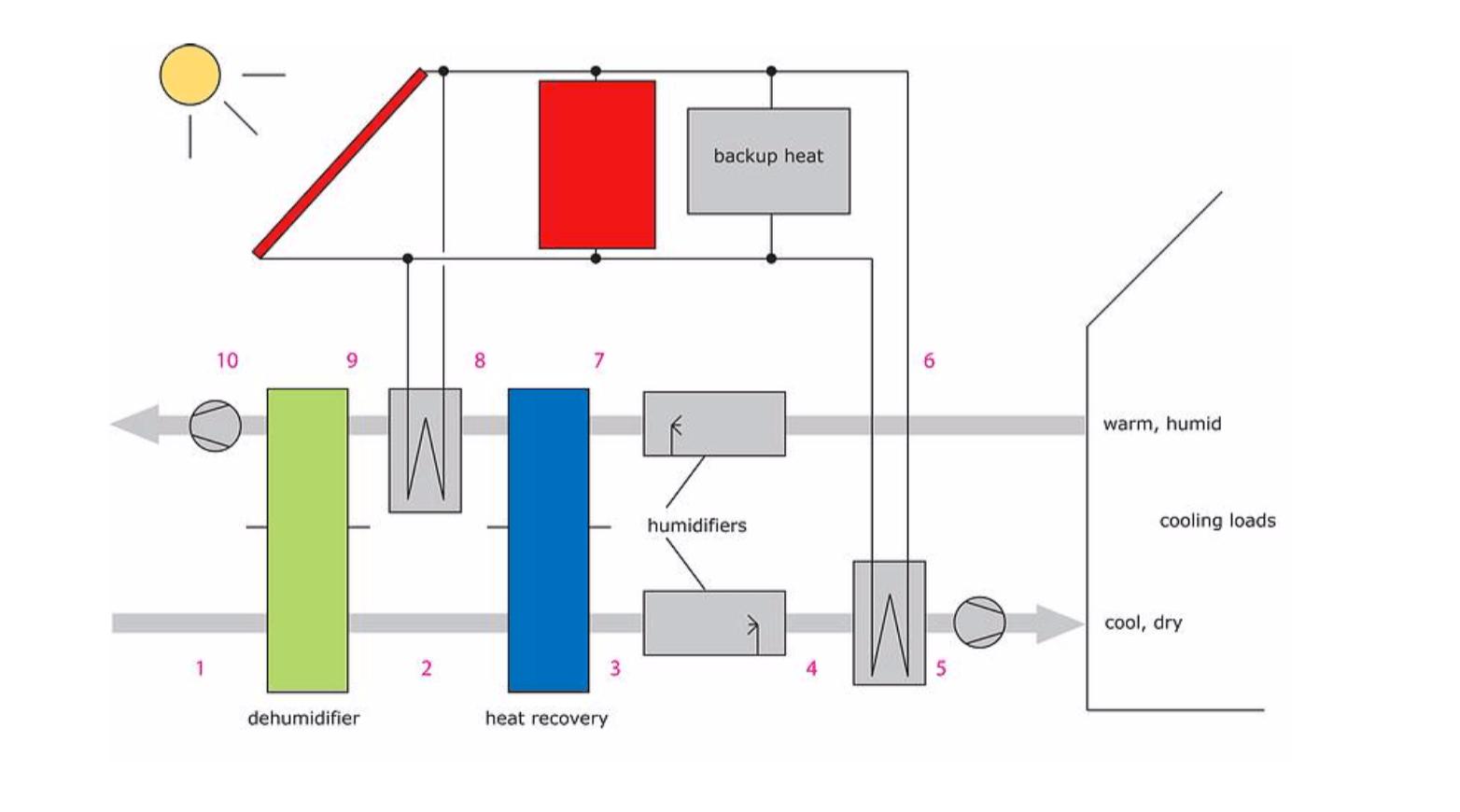 hight resolution of solar dehumidification