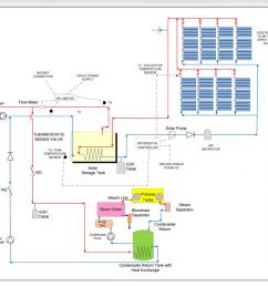 solar thermal diagram for breweries [ 1594 x 1058 Pixel ]