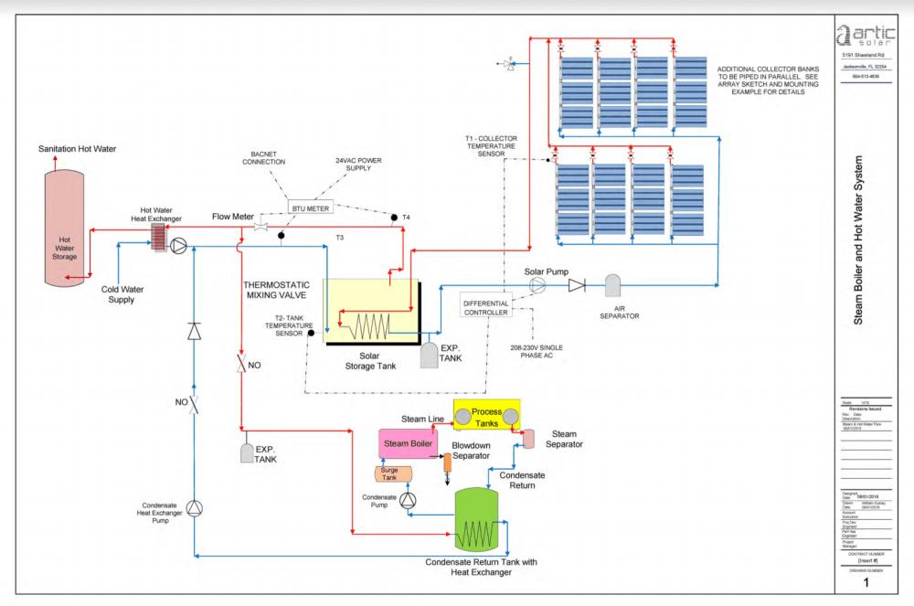medium resolution of solar thermal diagram for breweries