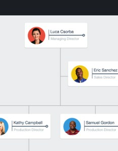 Interactive organization chart also hobit fullring rh