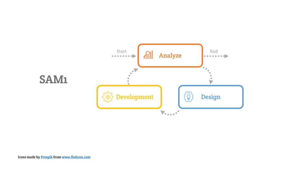 medium resolution of sam1 agile diagram