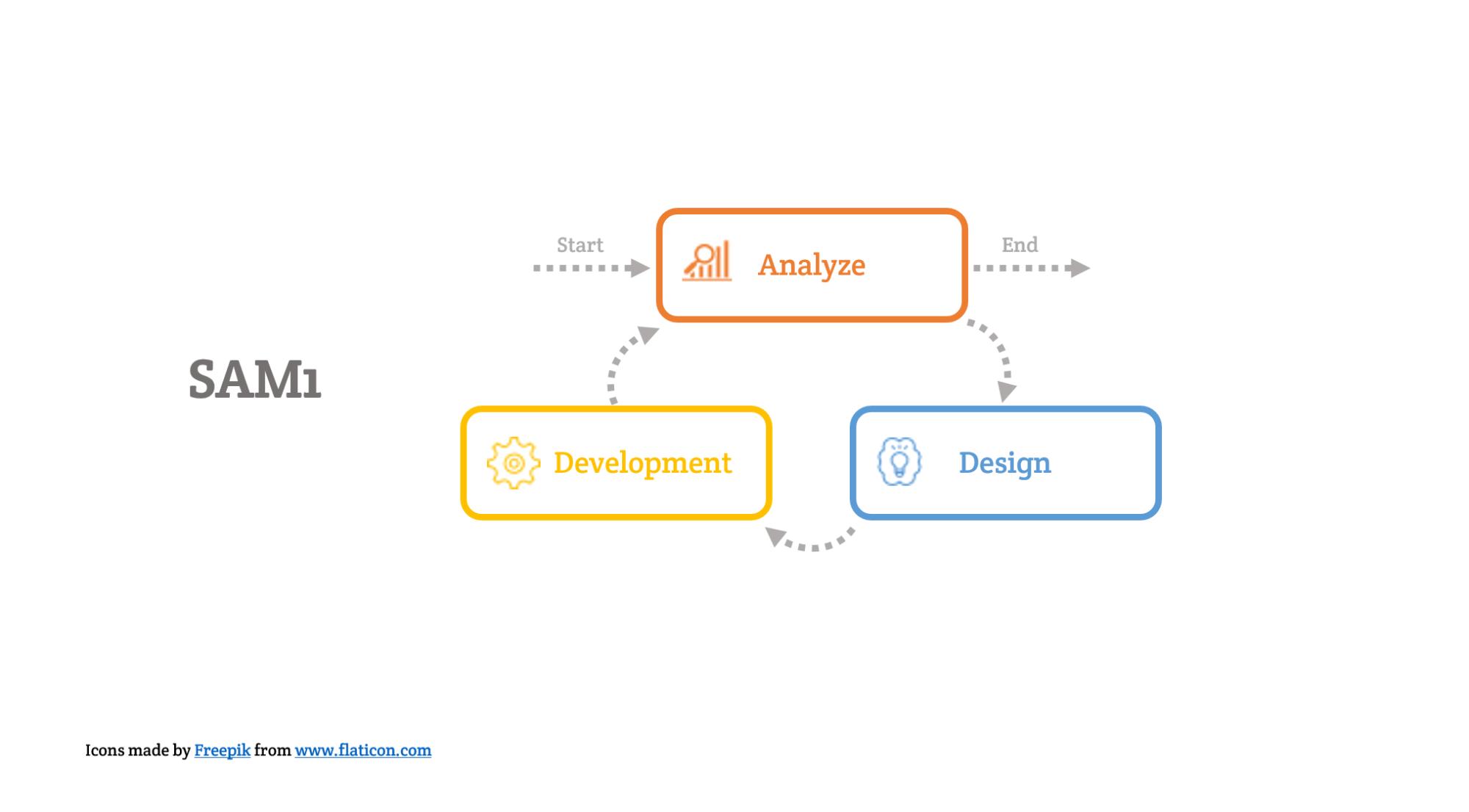 hight resolution of sam1 agile diagram