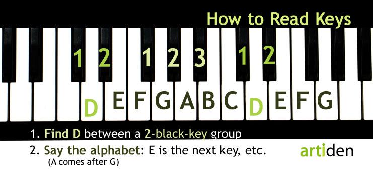 Easy Tricks for Learning Keys