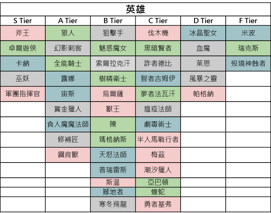 新手教學─Artifact 輪抽卡片Tier – Artifact 臺灣非官方資訊站