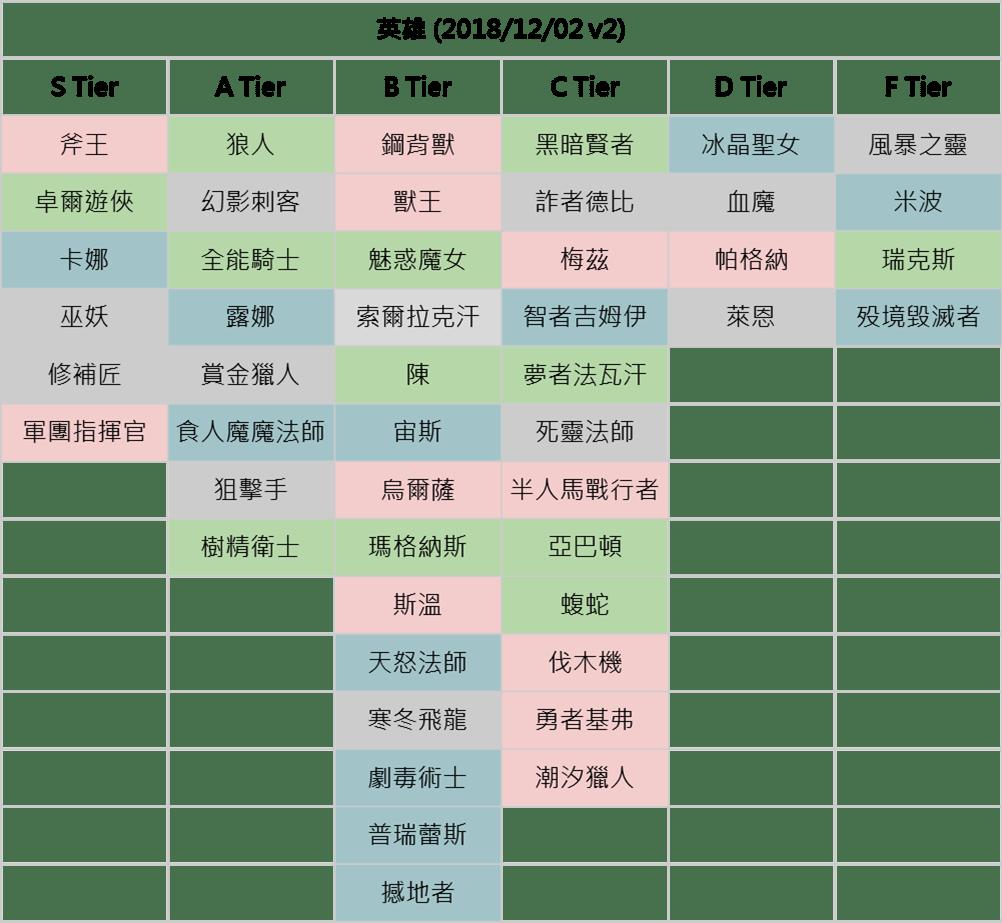 新手教學─Artifact 輪抽卡片Tier v2 – Artifact 臺灣非官方資訊站