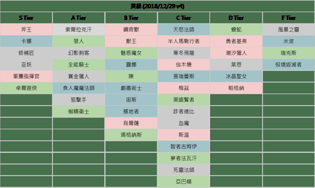 新手教學─Artifact 輪抽卡片Tier v4 – Artifact 臺灣非官方資訊站