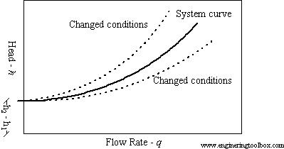 Kurva Karakteristik Sistem Aliran Fluida
