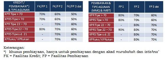 FTV atau LTV KPR terbaru