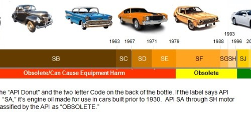 API oil kendaraan