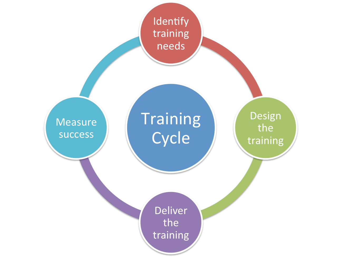 diagram of learning cycle how to wire electric fence an beautiful plete training artikeltraining