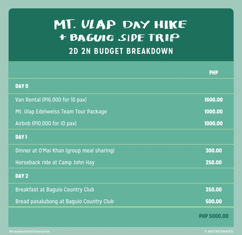 Mt. Ulap Day Hike (with Baguio Side Trip) budget breakdown