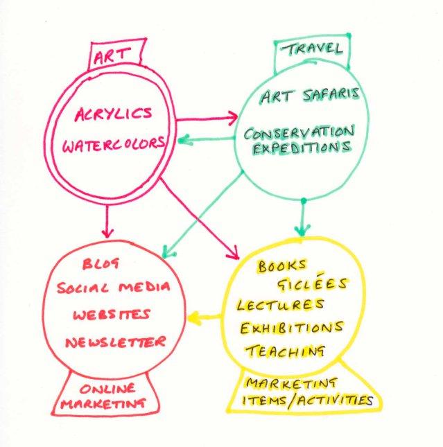 Art chart by Alison Nicholls