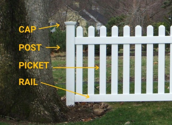 Anatomy of a picket fence diagram that shows the cap on top, the post, the pickets, and the two rails