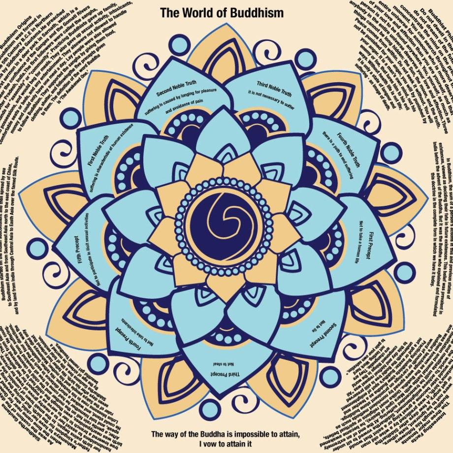 "Title: The World of Buddhism Medium: Illustrator Size: 24""x24"""