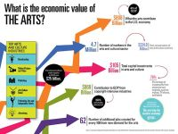 Enormous impact of arts and culture on jobs and the economy
