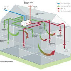 Toilet Schematic Diagram Fetal Pig Skeleton Research Journal Entry 2- The Zero Carbon House   Artitectuur