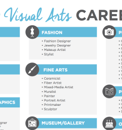 60 Visual Arts Careers to Discuss With Your Students - The Art of Education  University [ 866 x 1534 Pixel ]