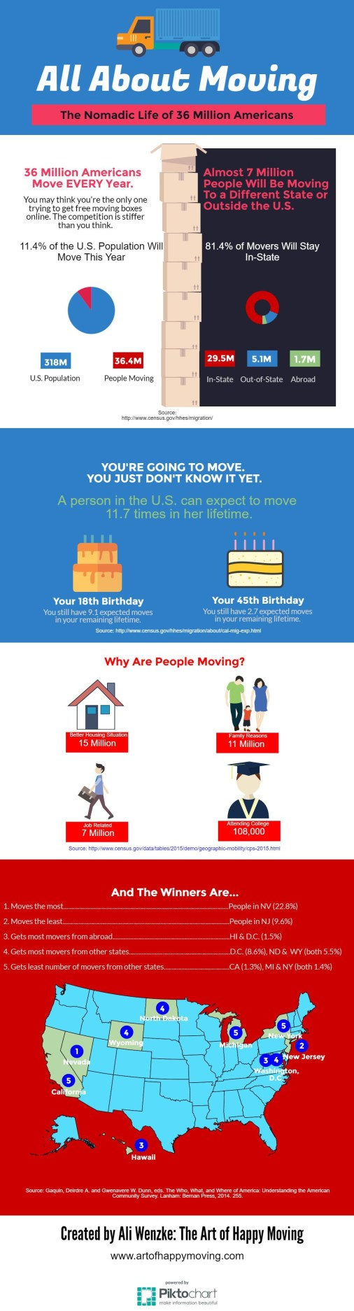 Demographic mobility in the U.S. All about Moving. www.artofhappymoving.com
