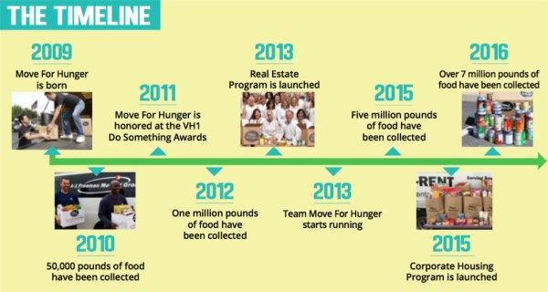 Move for Hunger Timeline
