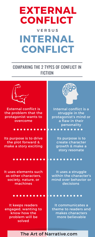 internal conflict vs external conflict infographic