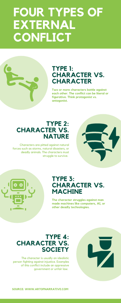 four types of external conflict infographic