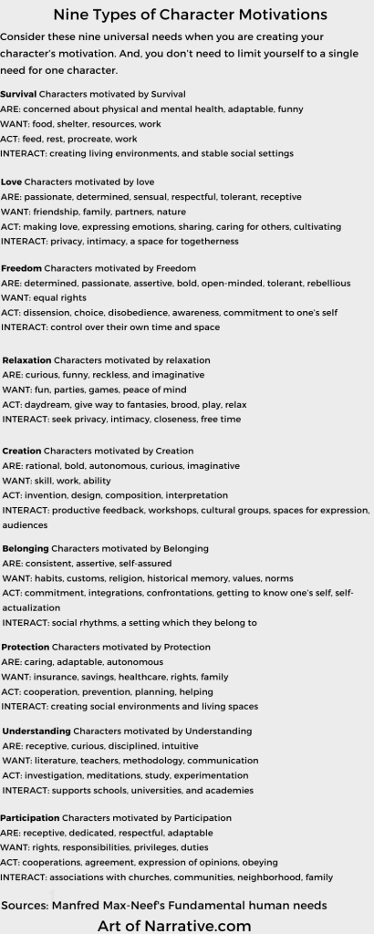 Nine Types of Character Motivation base on Manfred Max-Neef's fundamental human needs