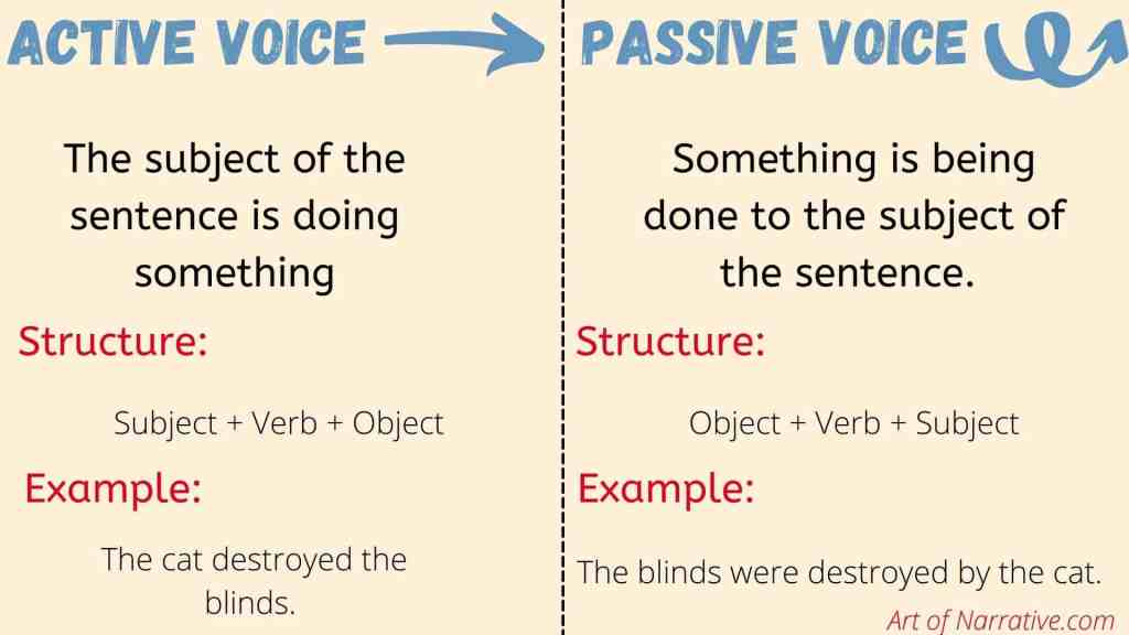 Active vs. Passive Voice infographic