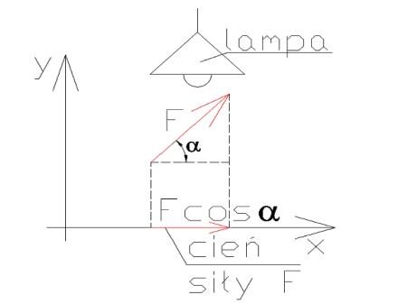 statyka3 - Rzutowanie siły na oś-siła i jej składowe - statyka