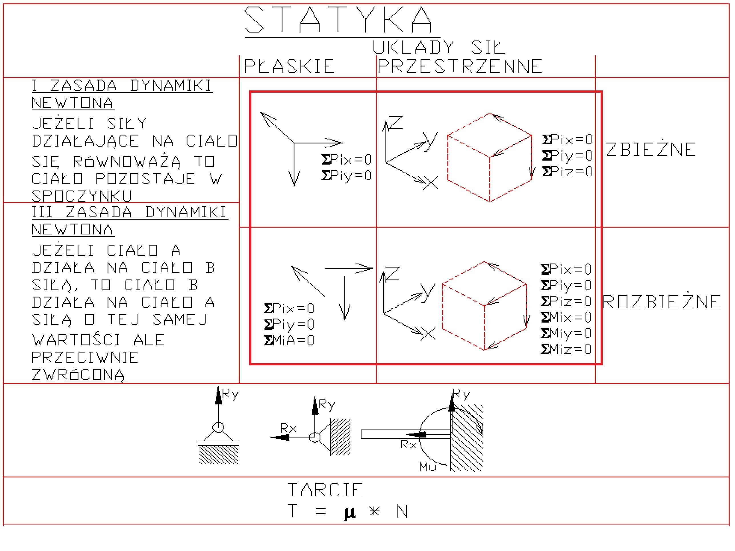 sciaga8 - Statyka - ściąga - podstawy