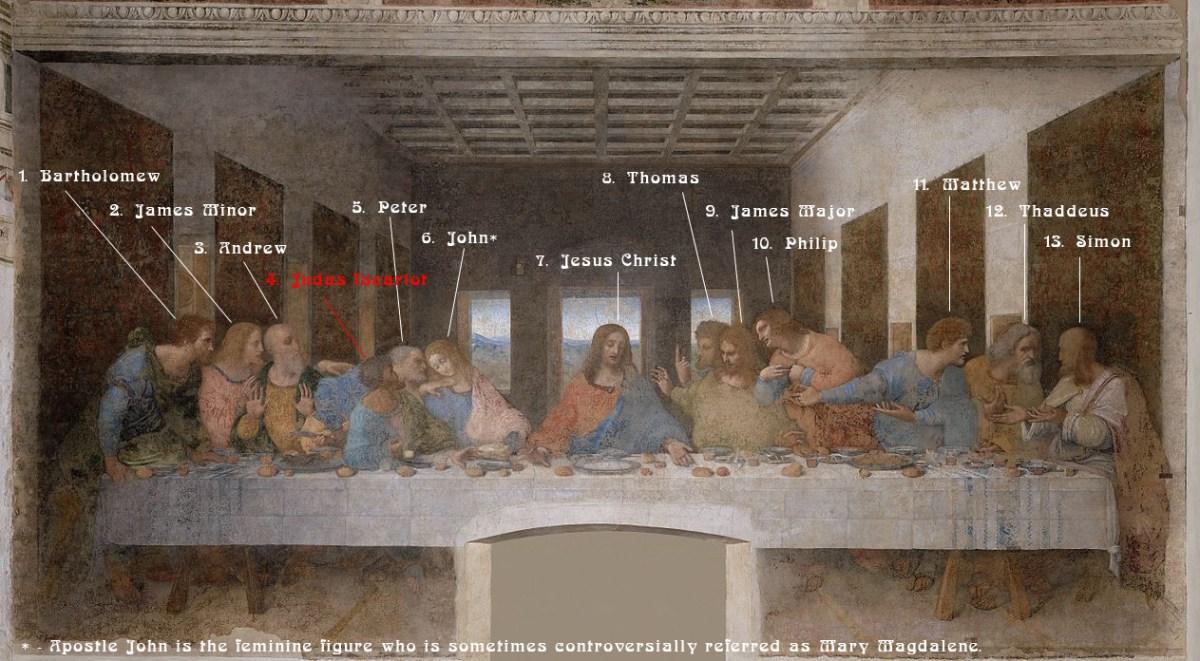 Who is who - The Last Supper by Leonardo da Vinci