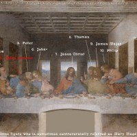 Who is who: The Last Supper by Leonardo da Vinci