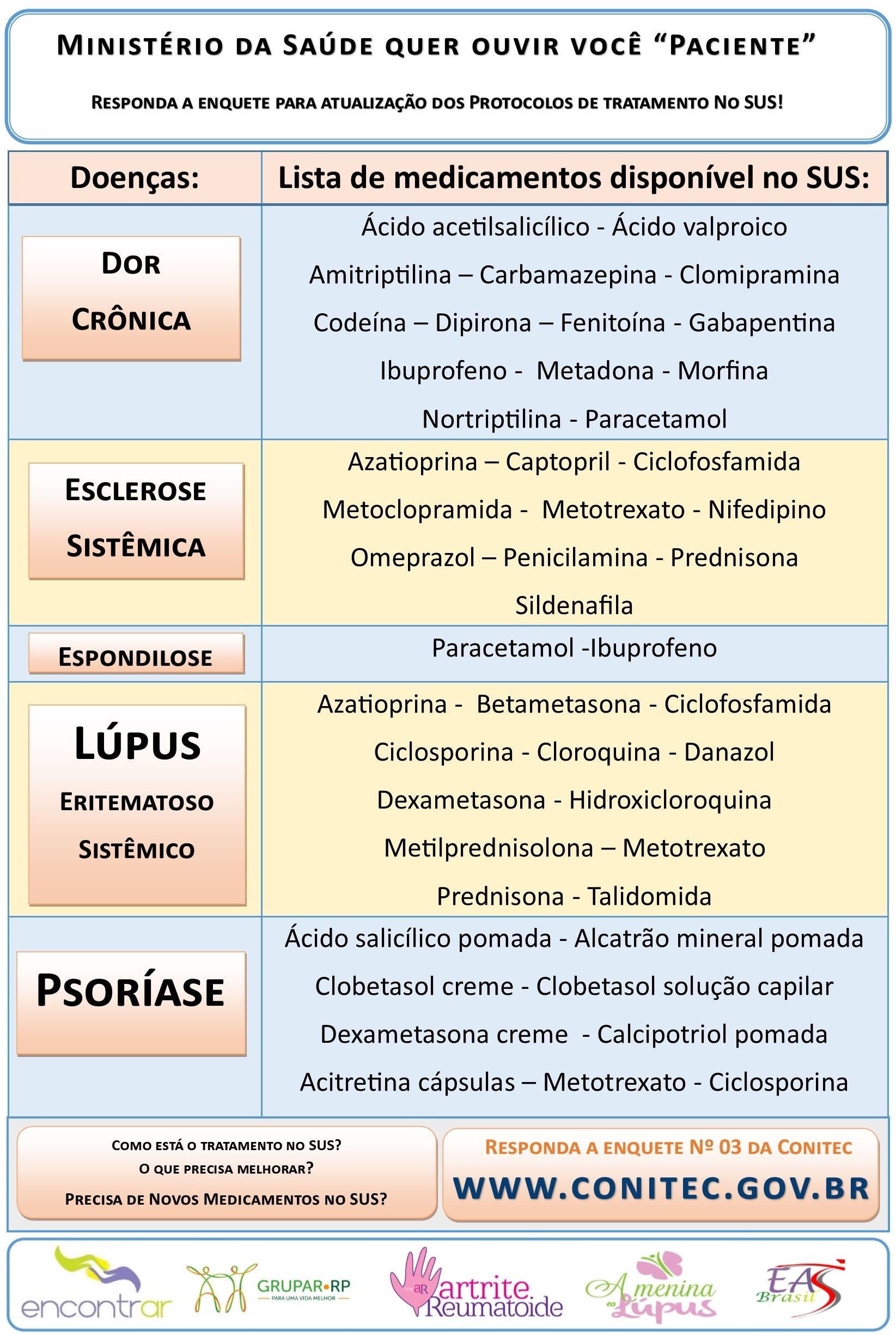 Enquete para atualizar os protocolos de tratamento do SUS: Dor Crônica, Esclerose Sistêmica, Espondilose, Lúpus, Psoríase