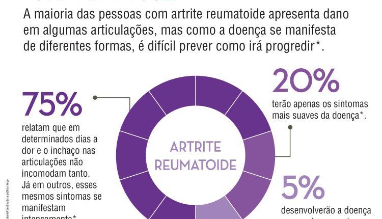Impacto da artrite reumatoide no dia a dia