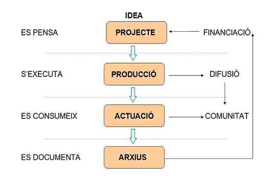 Modelo de gestión vertical arte
