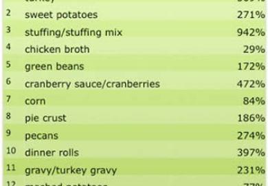 Christmas Day Dinner Ideas