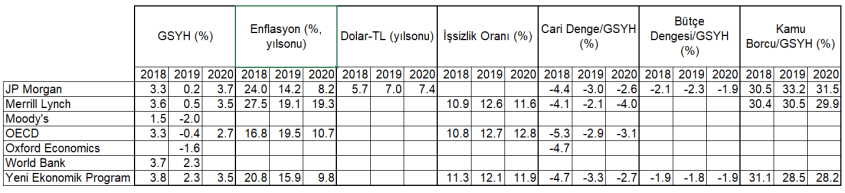 2019 Makro Beklentiler