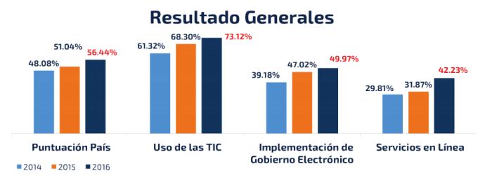 Resultados generales Gobierno Electrónico
