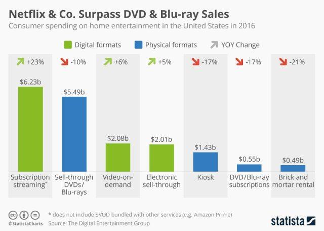 Contenido original ayuda al crecimiento de las ventas por encima de formatos tradicionales