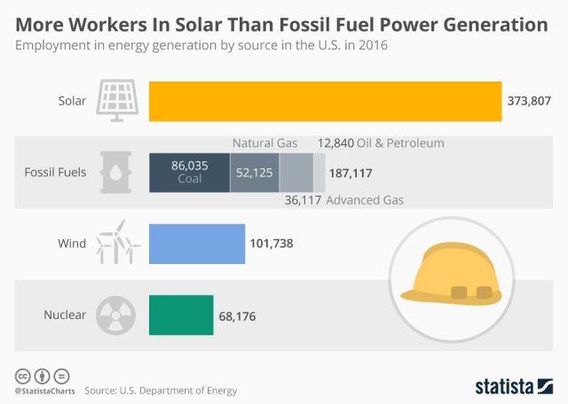 Más trabajadores en energía solar que en energía fósil.
