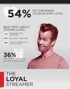 Cheating Profile The Loyal