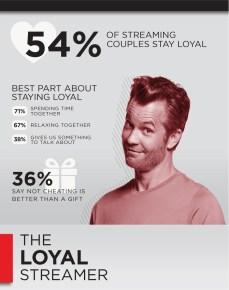 Cheating Profile The Loyal