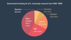 Financiación que recibieron las universidades.