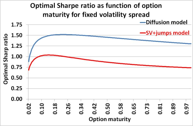How to optimize volatility trading and delta-hedging strategies