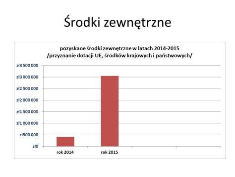Wykonanie budżetu za rok 2015