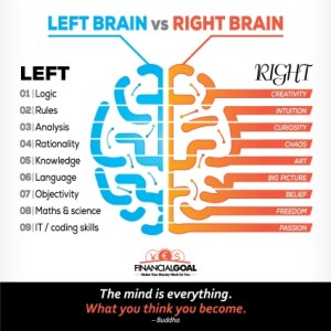 What is the right brain and what is the wrong brain?