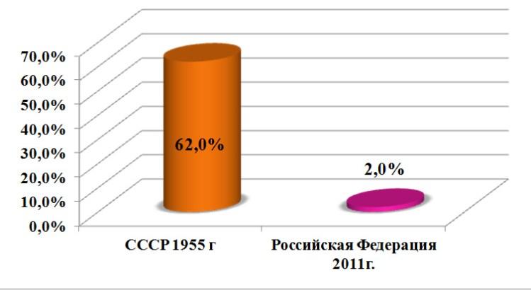 Критерии качества жизни населения в СССР и в России в современных условиях. Рисунок - 11.