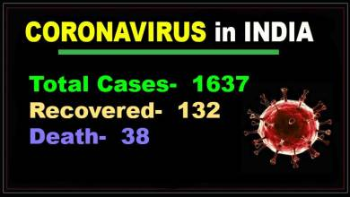 Photo of Coronavirus in India: 1637 COVID-19 cases, 38 death
