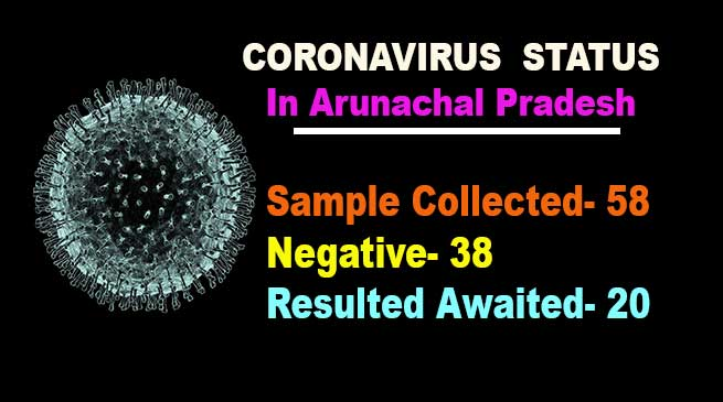 Coronavirus in Arunachal: 38 samples negative for Covid-91
