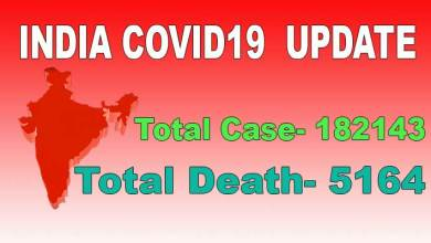 Photo of India Records Covid-19 Highest Single-Day Spike Of 8,380 Case